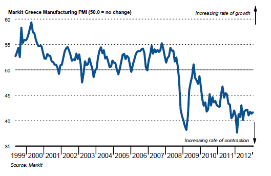 Greek PMI Jan 2013