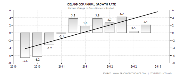Iceland Annual GDP Growth
