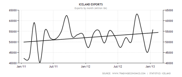 iceland-exports