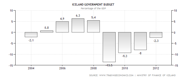 iceland-government-budget