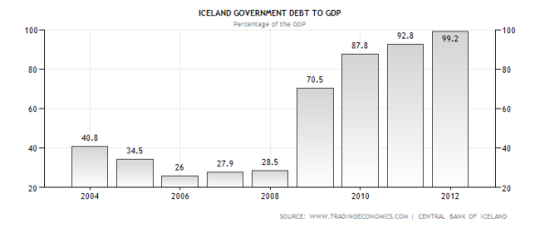 Icelandic Government Debt to GDP Ratio