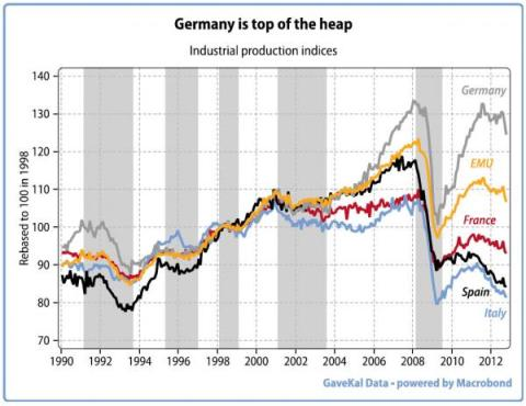 Through ZeroHedge, http://www.zerohedge.com/news/2013-02-10/europe-last-great-potemkin-village-where-rich-get-richer-and-poor-get-poorer