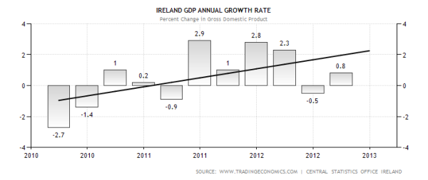 Ireland Annual GDP Growth