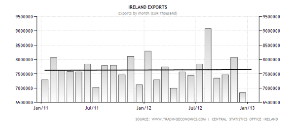ireland-exports
