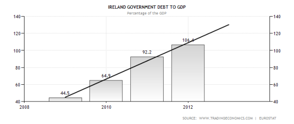 Irish Government Debt to GDP