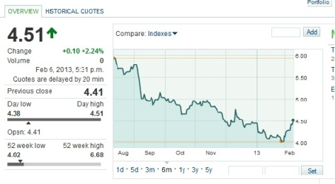 Chart courtesy of MarketWatch