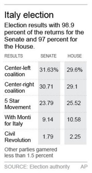 Italian Election Results