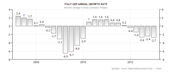 Italy Annual GDP Growth Rate by Quarter