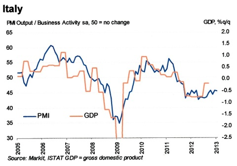 January Markit PMI Italy