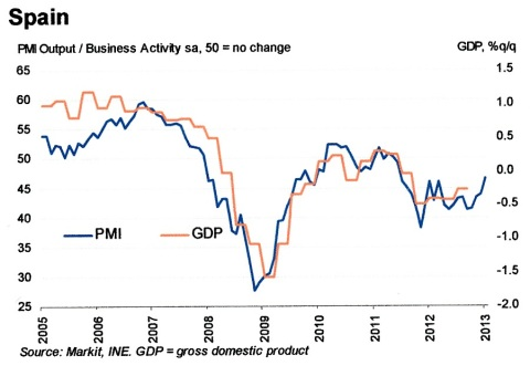 January Markit PMI Spain