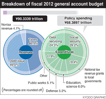 Japanese Government Budget 2012