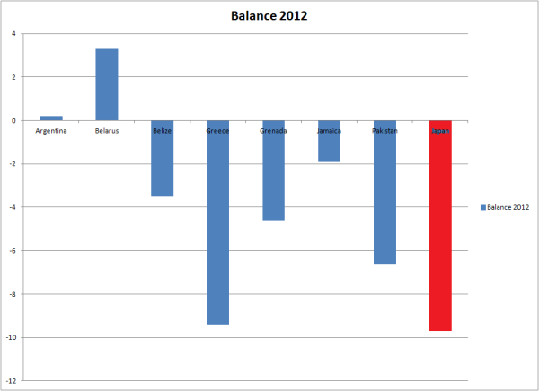 Japan vs. Junk 2012 Budget Deficits