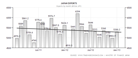 Japanese Monthly Exports