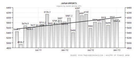 Japanese Monthly Imports