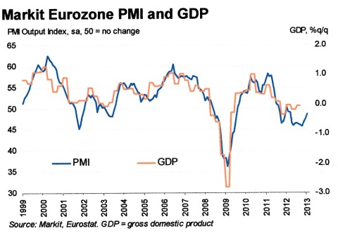 Markit Eurozone PMI January
