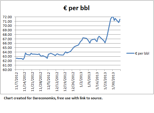 Oil Price in Euros 02.06.2013