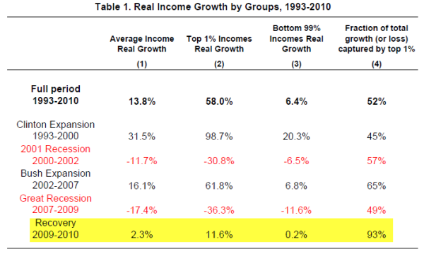 Income Growth by Group