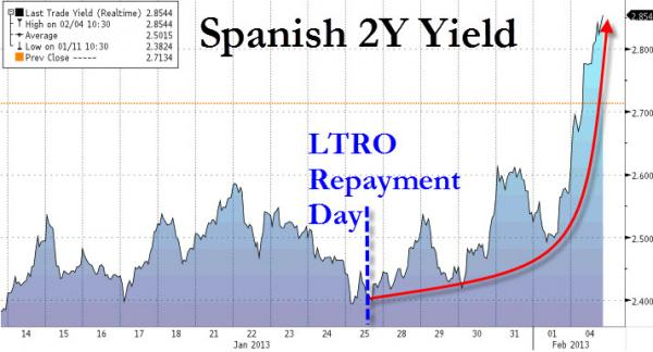 Spanish 2yr Yields