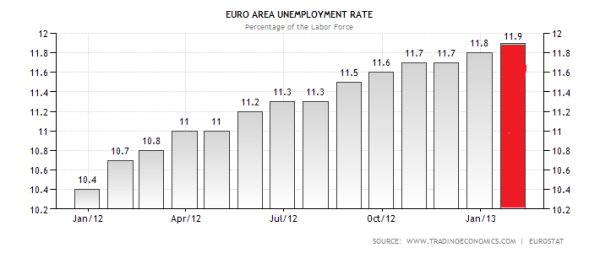 Eurozone Unemployment Through February 2013