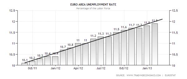 Eurozone Unemployment Last 18 Months
