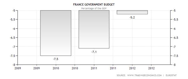 France Budget Deficits
