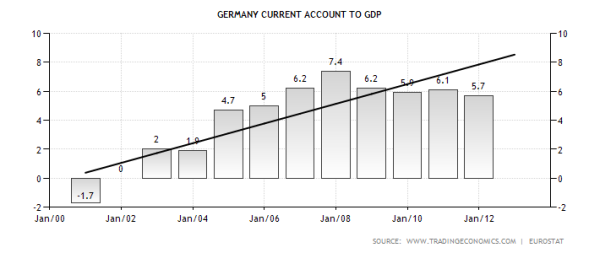 German Current Account to GDP Ratio