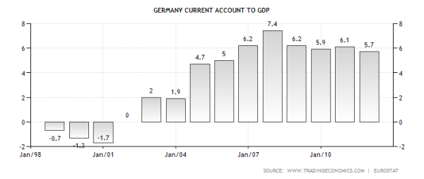 German Current Pre and Post Euro