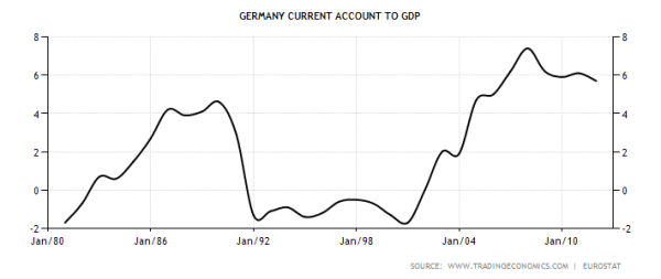 Germany Current Account Balance From 1980 to Present