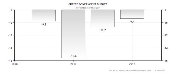 Greek Budget Deficits