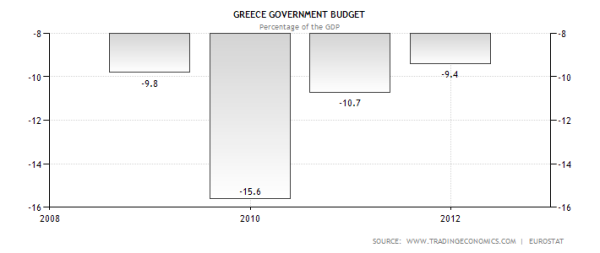 Greek Budget Deficits