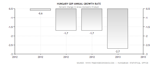 Hungary GDP Growth