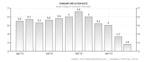 Hungary CPI