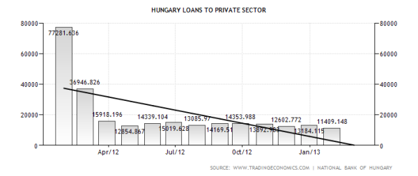 Hungary Loans to the Private Sector