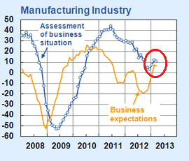 Ifo Business Climate Survey Manufacturing March 2013