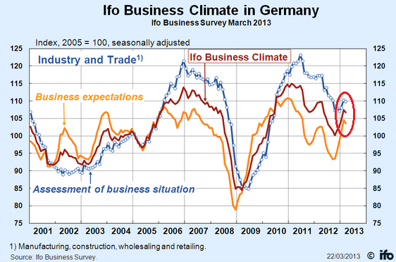 Ifo Business Climate Survey March 2013