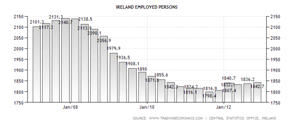 Irish Employed Workers