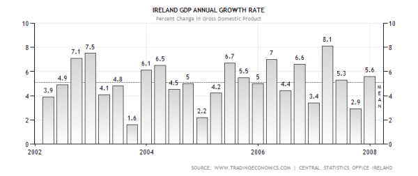 Irish GDP Growth Pre-GFC
