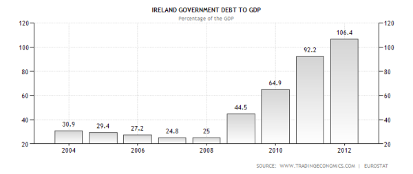 Irish Government Debt to GDP Ratio through 2012