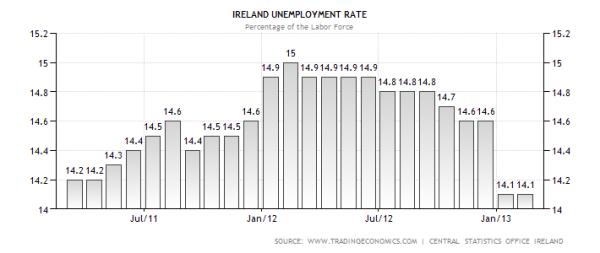 Irish Unemployment Rate
