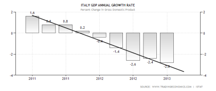 Italy Annual GDP Growth and Trend