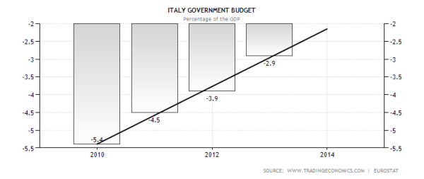 Italy Government Budget Deficit and Trend