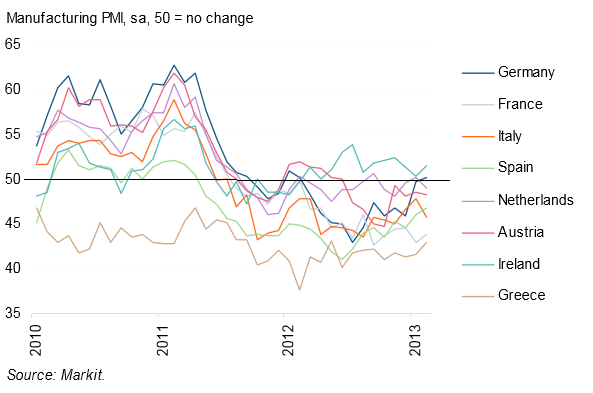 Markit Eurozone PMI February 2013 Selected Countries
