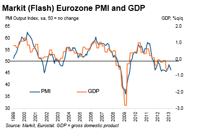 Markit Eurozone PMI Flash March 2013