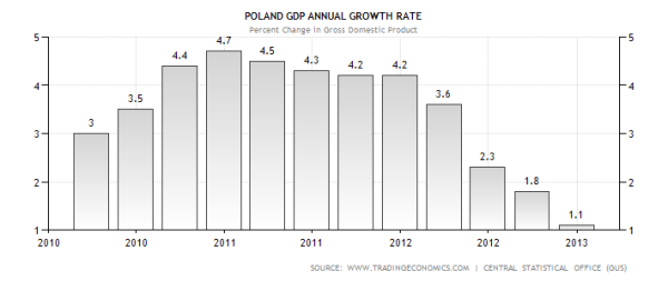 Poland GDP Growth