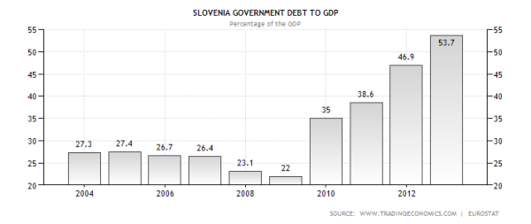 Slovenia Government Debt to GDP Ratio