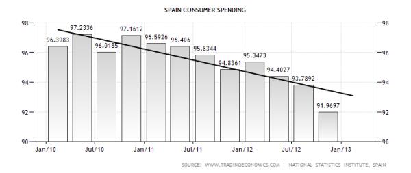 Spain Consumer Spending
