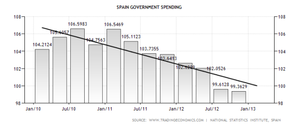 Spain Government Spending