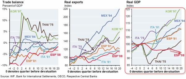 Spanish Economic Charts Cembalest