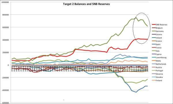 Target2-vs.-SNB-Feb2013-mark