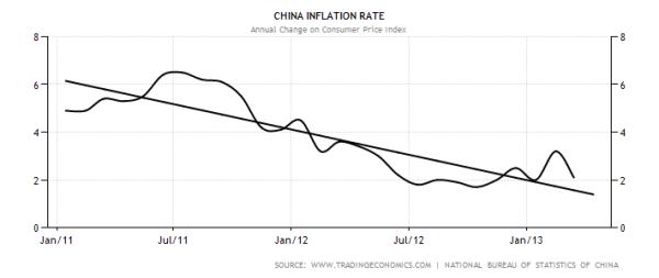 China CPI with Trendline